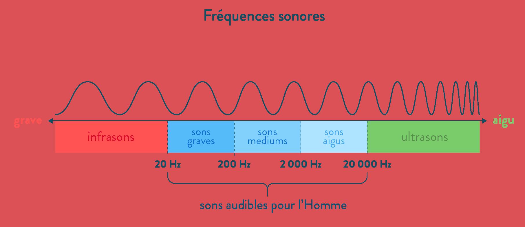 spectre audible
