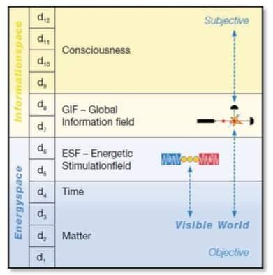 Burkard Heims 12 dimensional quantumfieldtherory