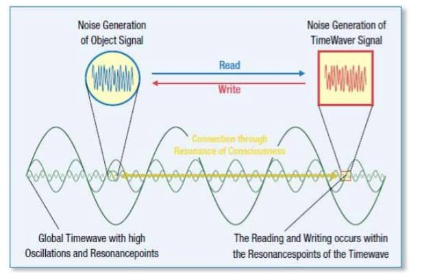 Les recherches menées par le professeur Robert Jahn de l'Université de Princeton ont montré que la conscience peut résonner avec le bruit.